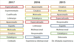 empleabilidad-empleo-linkedin-perfil-palabras-usadas-victoria-redondo_2