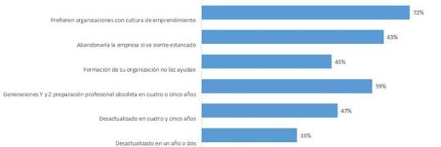 empleabilidad-empleo-aprendizaje-obsolescencia-digital-encuesta-1