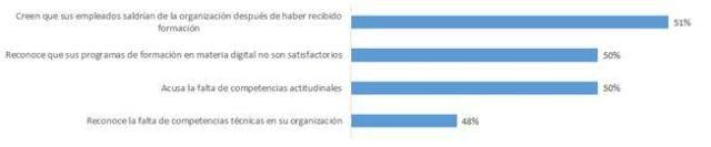 empleabilidad-empleo-aprendizaje-obsolescencia-digital-encuesta-2