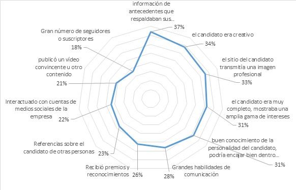 Gráfico representativo de qué busca y qué valora un reclutador en un curriculum social.